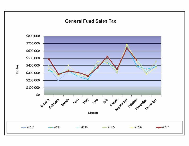 October 2017 Sales Tax Chart