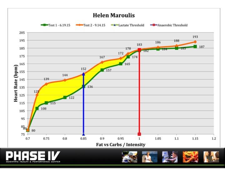HELEN MAROULIS EP SLIDE