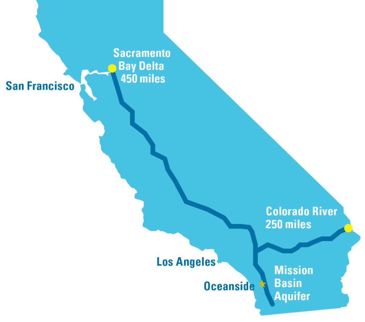 Map of California showing hundreds of miles needed to import water from Colorado River and Sacremento Bay Delta.