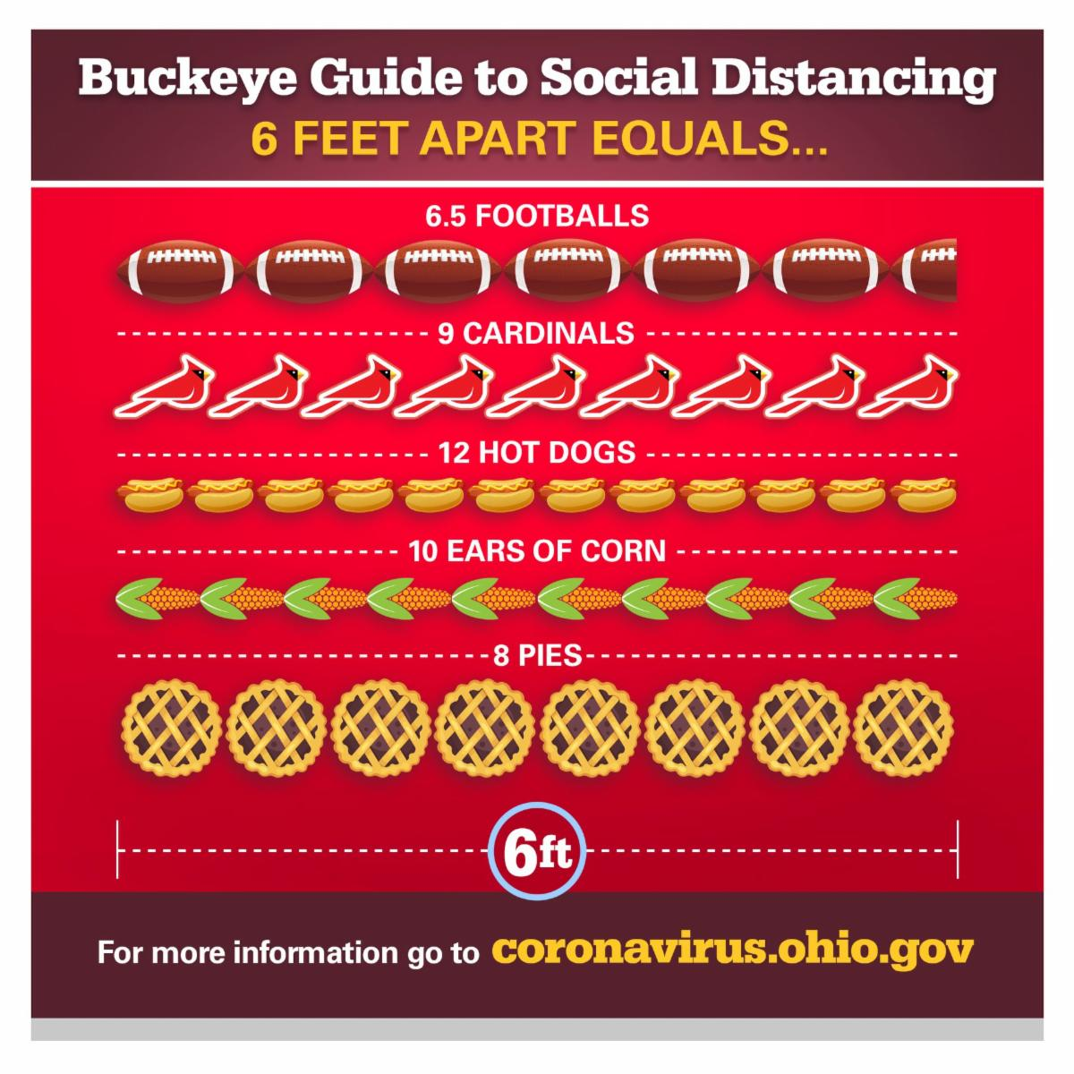 Ohio Department of Health's Buckeye Guide to Social Distancing measured in footballs, cardinals, hot dogs, ears of corn, and pies. For more information visit coronavirus.ohio.gov