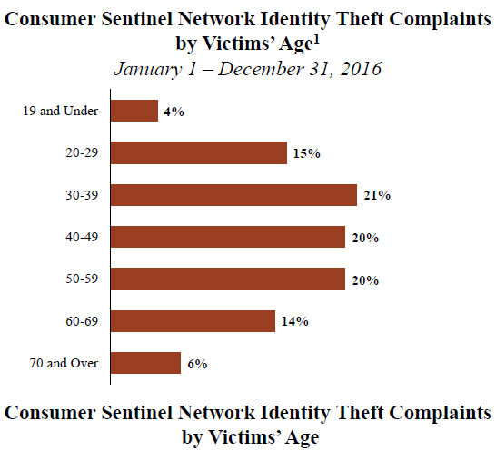 Consumer Sentinel Network Identity Theft Complaints by Victims' Age