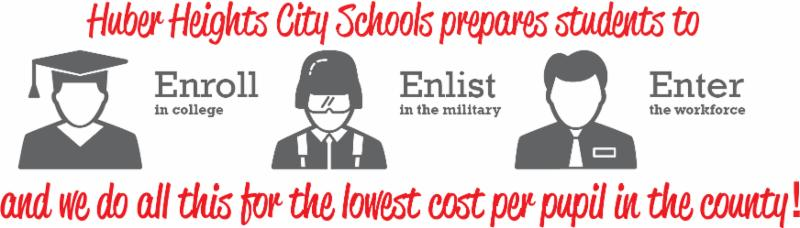 An illustration of a person with a cap and gown_ a person in a hat with goggles_ and a person wearing a button-up shirt with a tie and a name badge. Words embedded in the illustration say Huber Heights City Schools prepares students to enroll in college_ enlist in the military_ enter the workforce_ and we do all this for the lowest cost per pupil in the county.