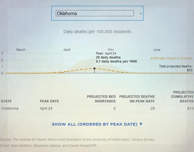 chart depicting Coronavirus peak in Oklahoma for April 24