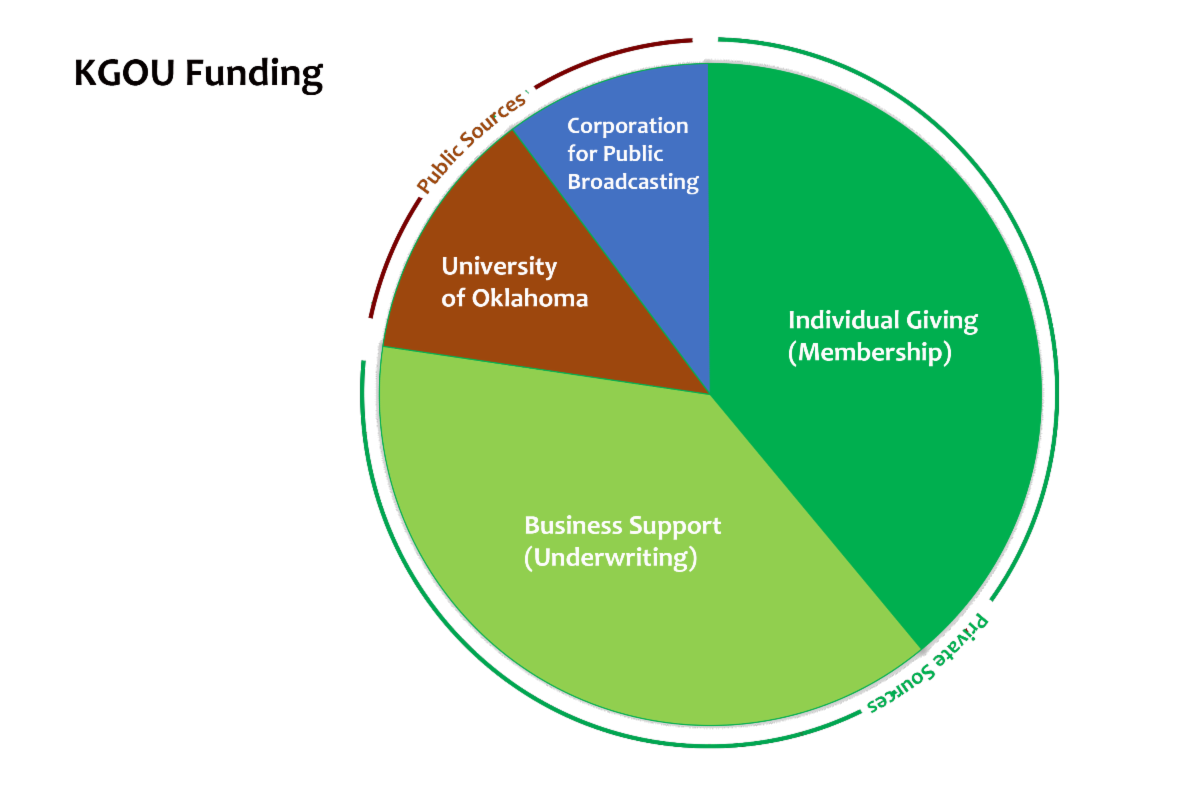 Pie Chart private giving is 73 percent of FY18 income