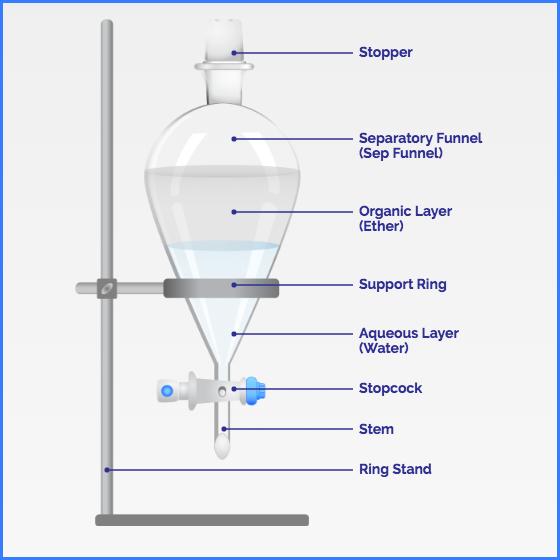 Liquid - Liquid Extraction