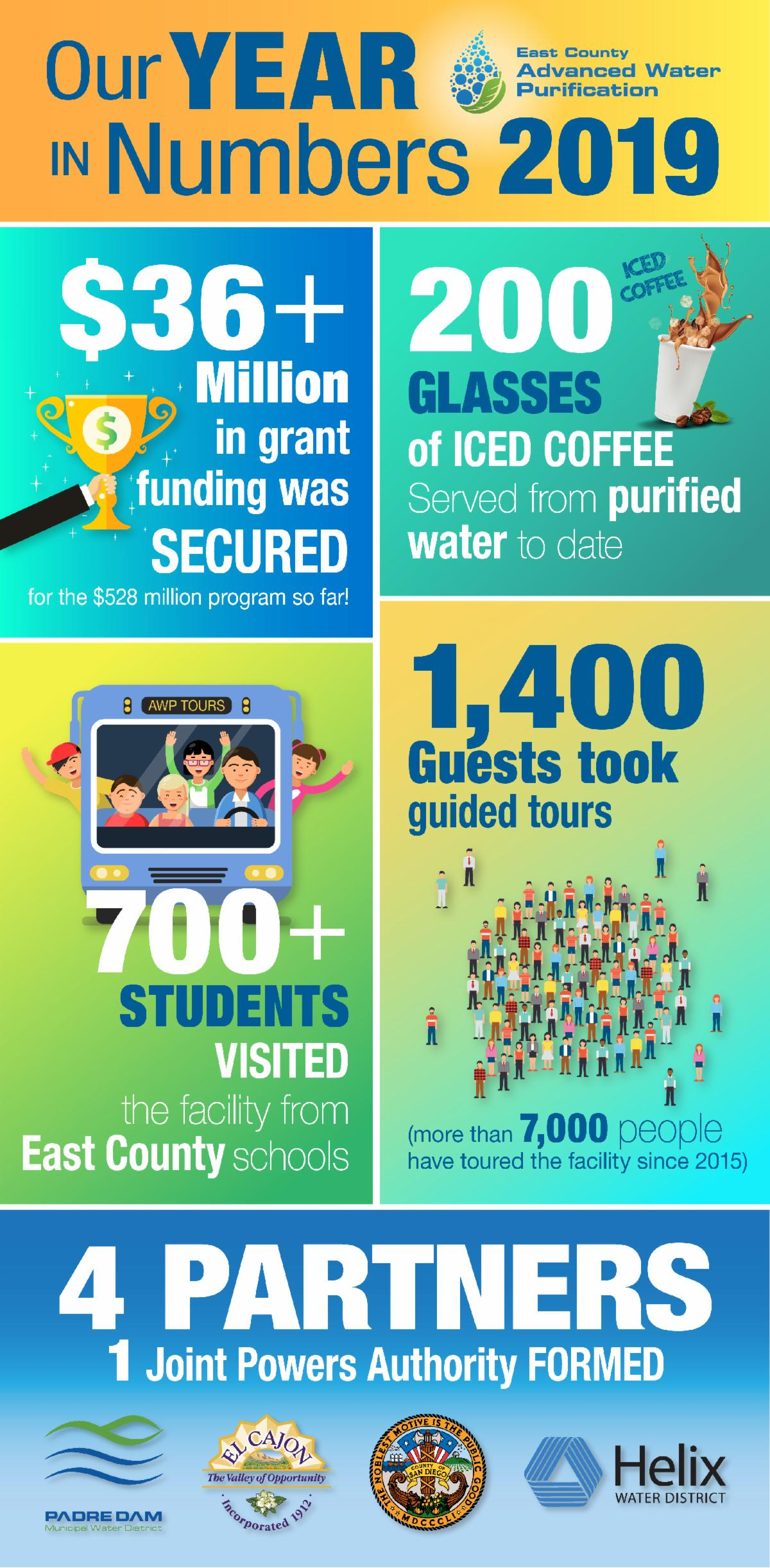 Infographic - 2019 By The Numbers. 36 million dollars in grant funding. 200 glasses of iced coffee served from purified water. 1400 guests took a tour. 700 students visited. 4 Partners and 1 Joint Powers Authority formed.