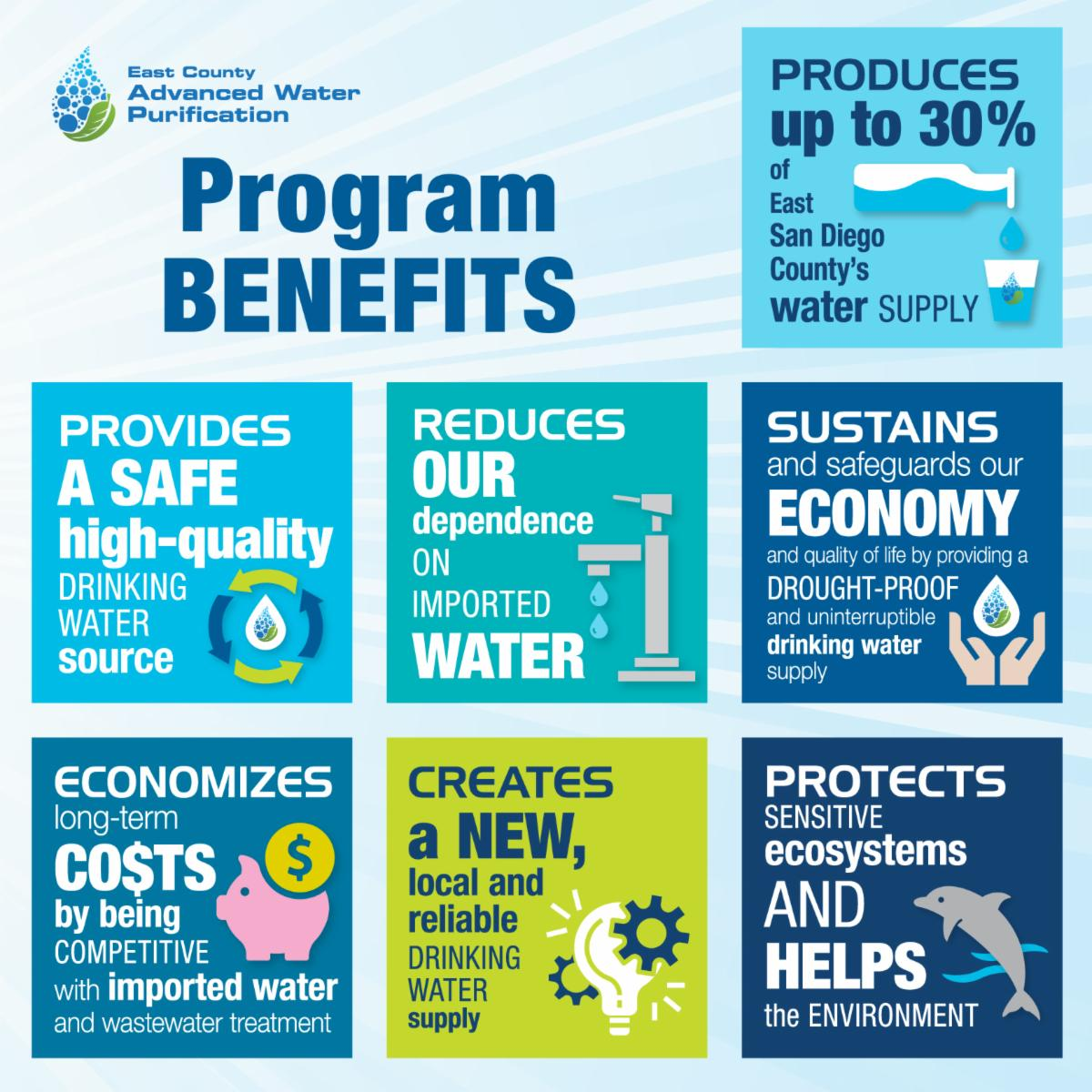 The East County Advanced Water Purification Progam has many benefits.