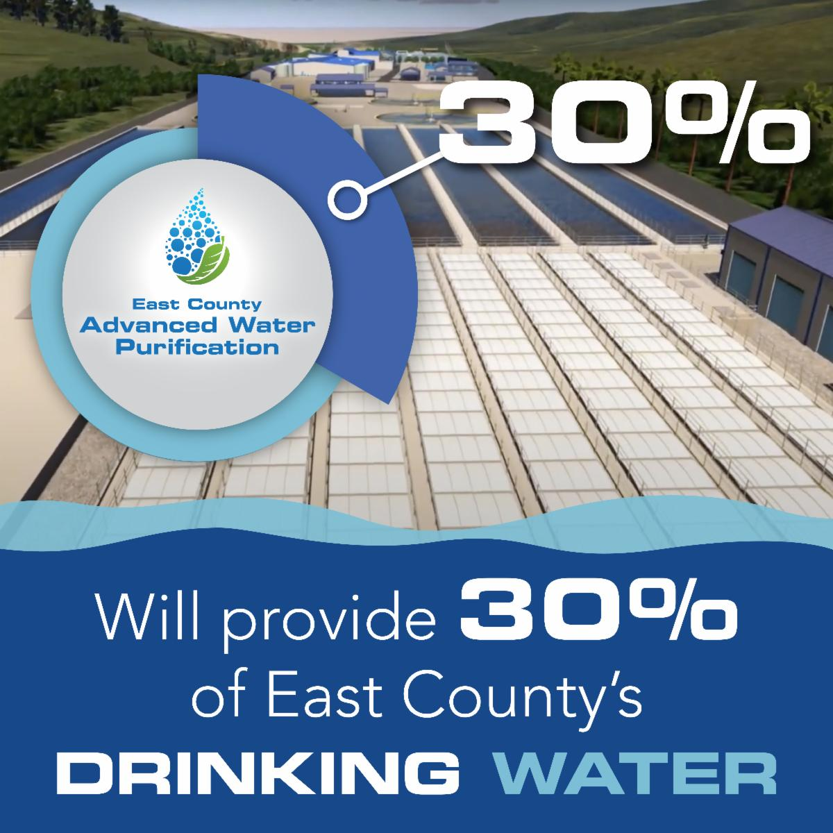 Will provide 30% of east county's drinking water - graphic