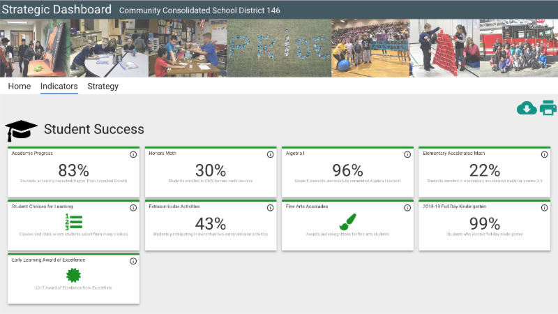 An image of the District 146 Dashboard.