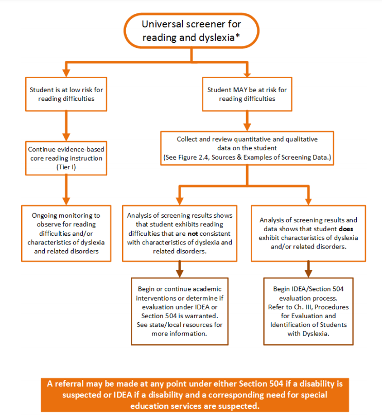 Universal Screening and Data Review for Reading Risk flowchart