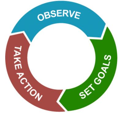 The Evaluation Cycle