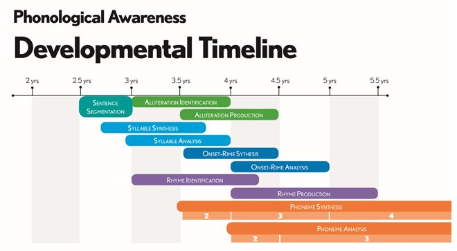 Graphic of PA timeline