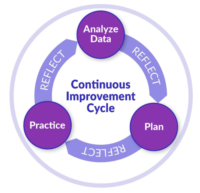 Diagram of the Continuous Improvement Cycle