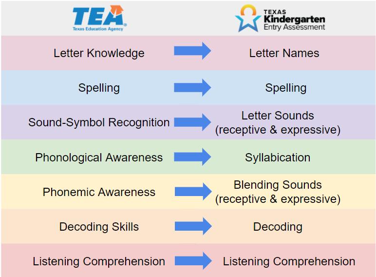 TX-KEA dyslexia measures