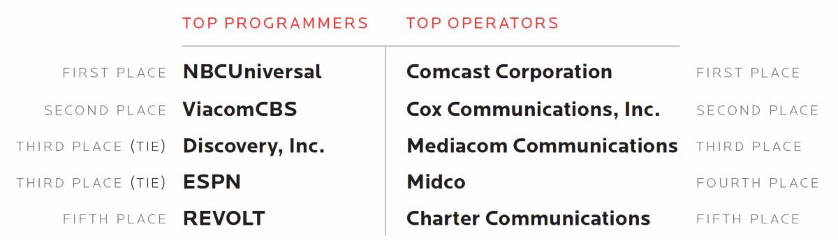 2019 PAR Top Companies Graphic List