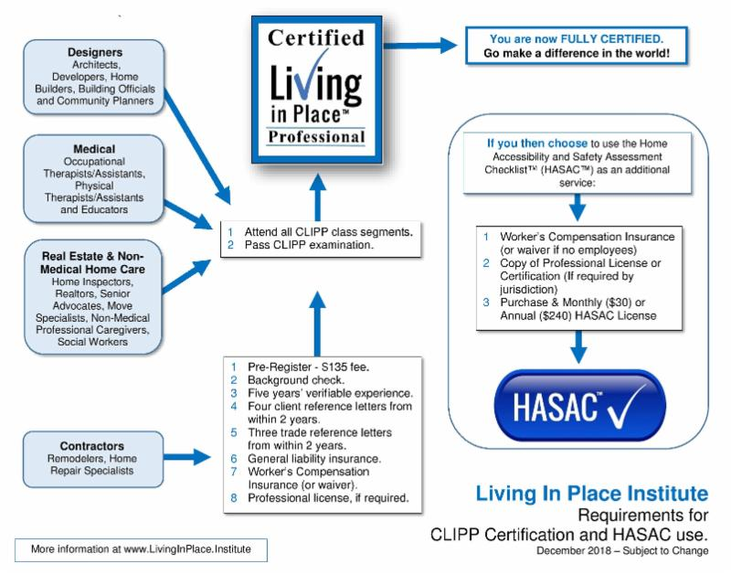 CLIPP™ FAQs | Living In Place Institute