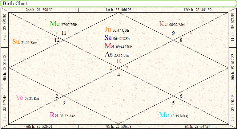 Vedic Chart of Present Time