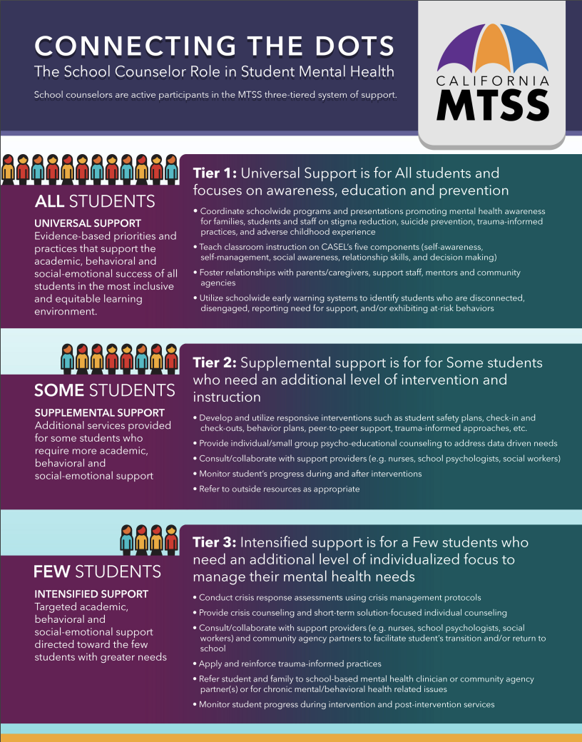 MTSS for counselors