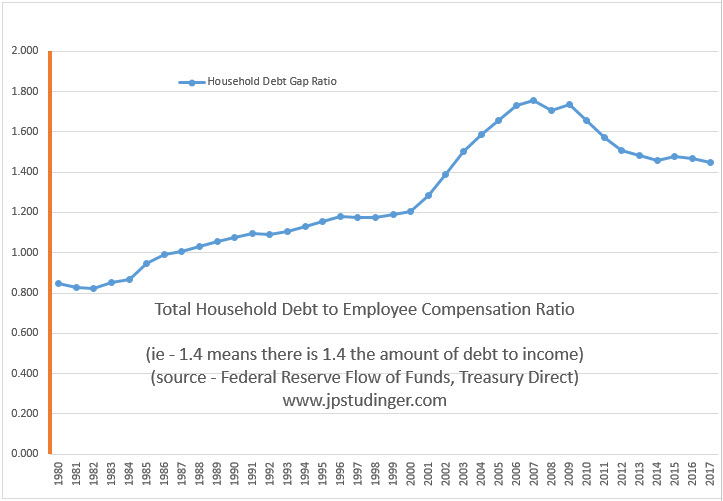 Household Debt Gap Ratio