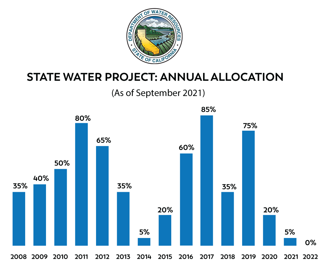 WaterAllocation2021.png