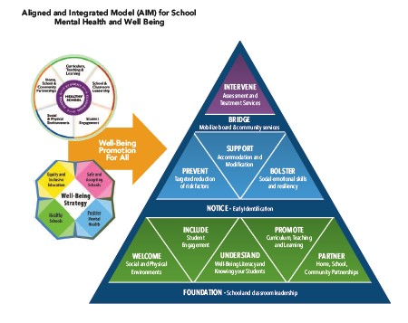 Mental Health model