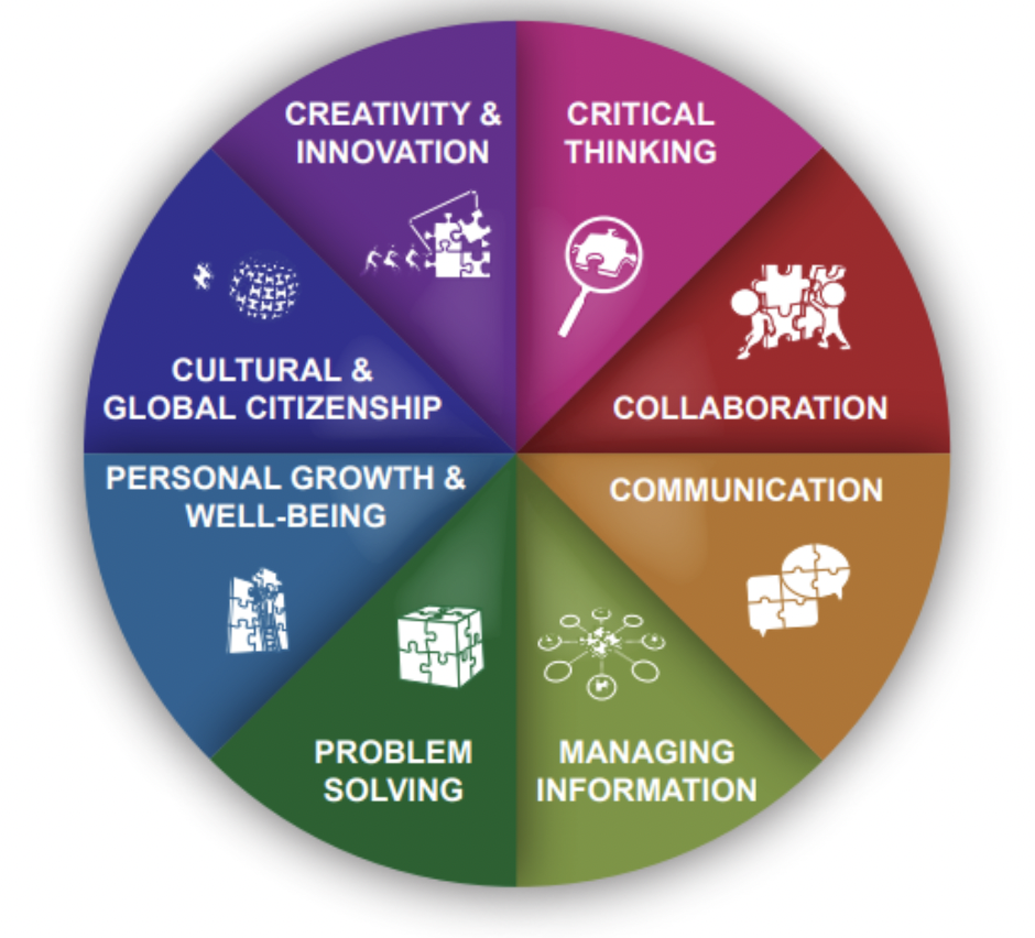 Wheel of attributes