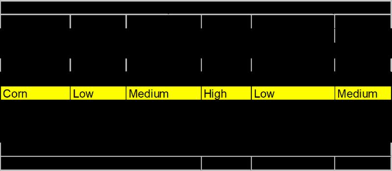 Micronutrient chart