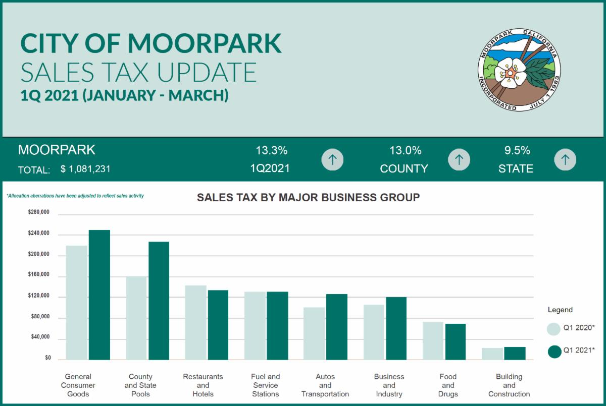 Sales Tax Figures for First Quarter 2021