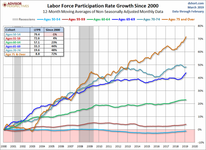 Labor force participation rate by age.