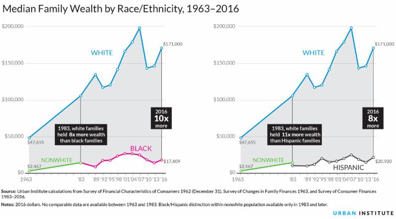 Median wealth by race/ethnicity
