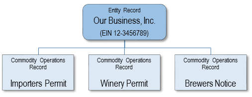 chart showing Entity Records and Commodity Records for Permits Online