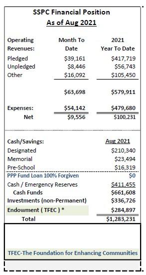 Aug 2021 financials