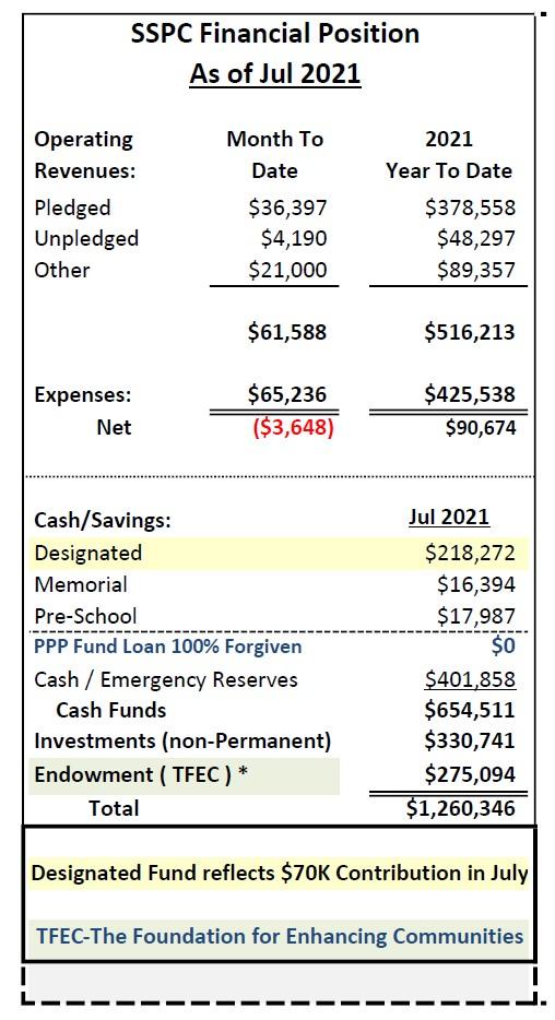 July 2021 financials