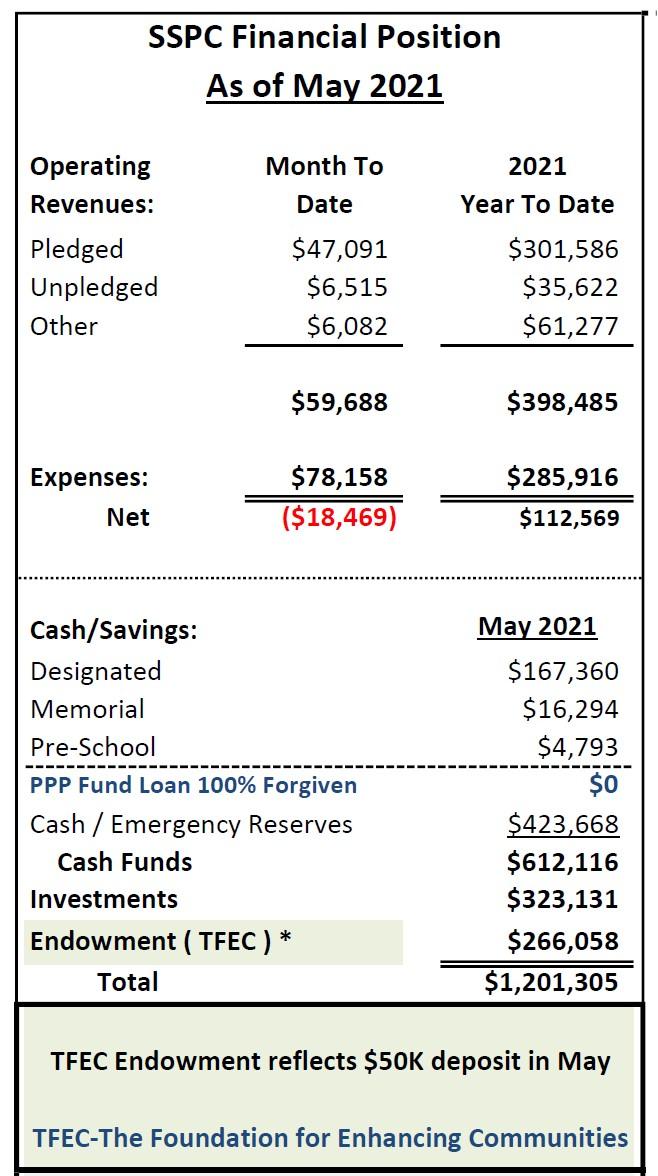 May 2021 financials