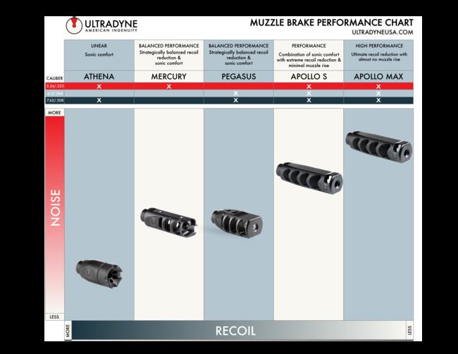 Ultradyne chart images