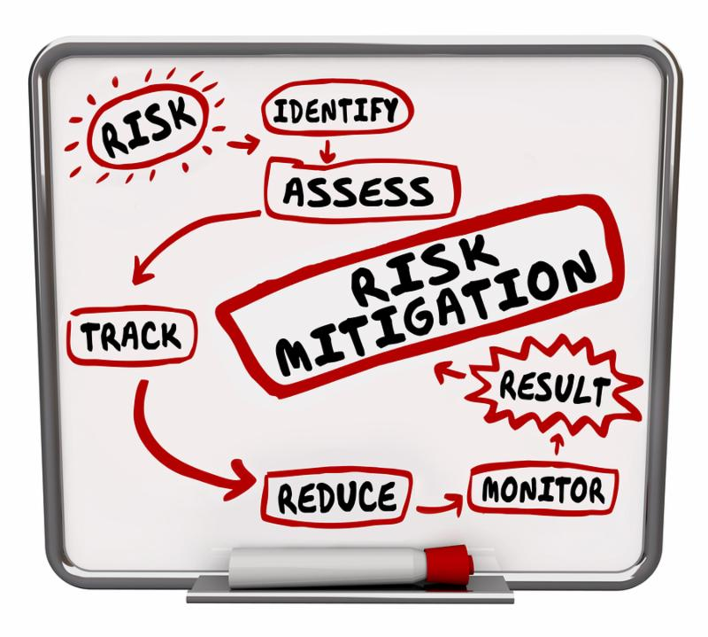 Risk Mitigation process_ system or procedure drawn on a dry erase message board to illustrate the steps of preventing injury and lawsuits by reducing liability