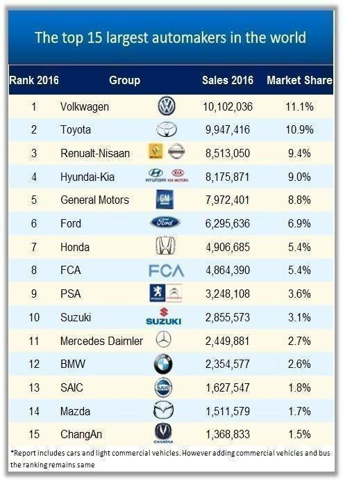 Largest Automakers