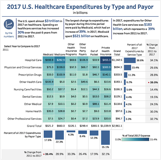 2017 us healthcare expenditures