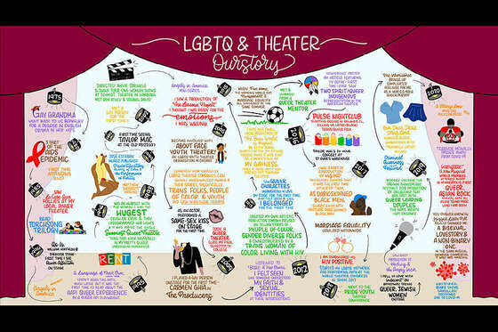 Check out the latest and most popular stories from AmericanTheatre.org thumbnail image