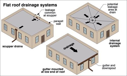 roof drainage systems are important parts of all roof systems but they are often overlooked when it comes to proper maintenance and care - Roof Drains