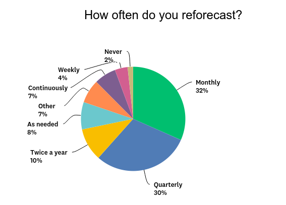 ReforecastFrequency