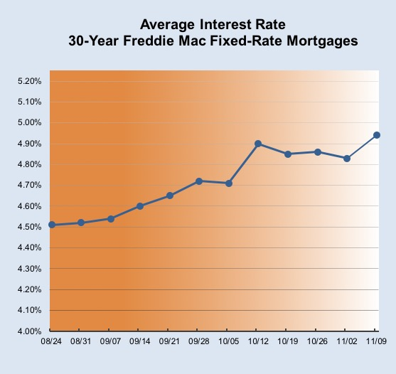 average interest rate