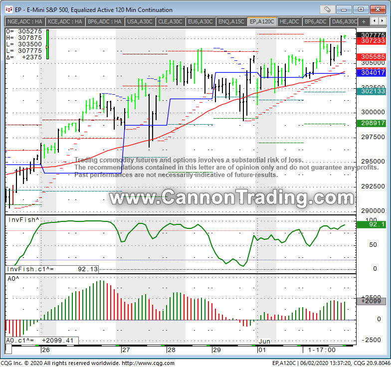 ES 120 min chart