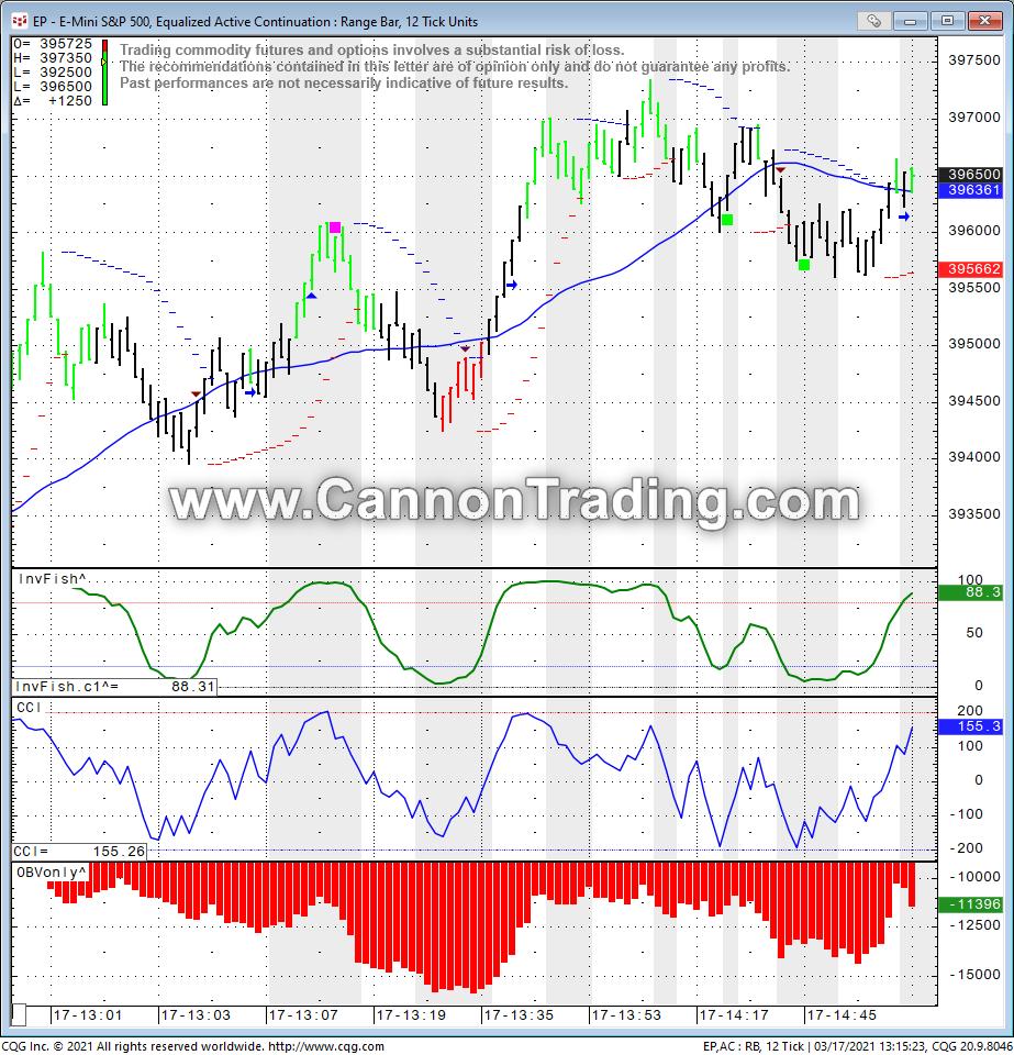 Emini ES Tick Chart