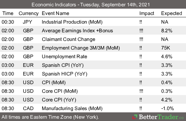 Futures Economic Indicators 9.14.2021