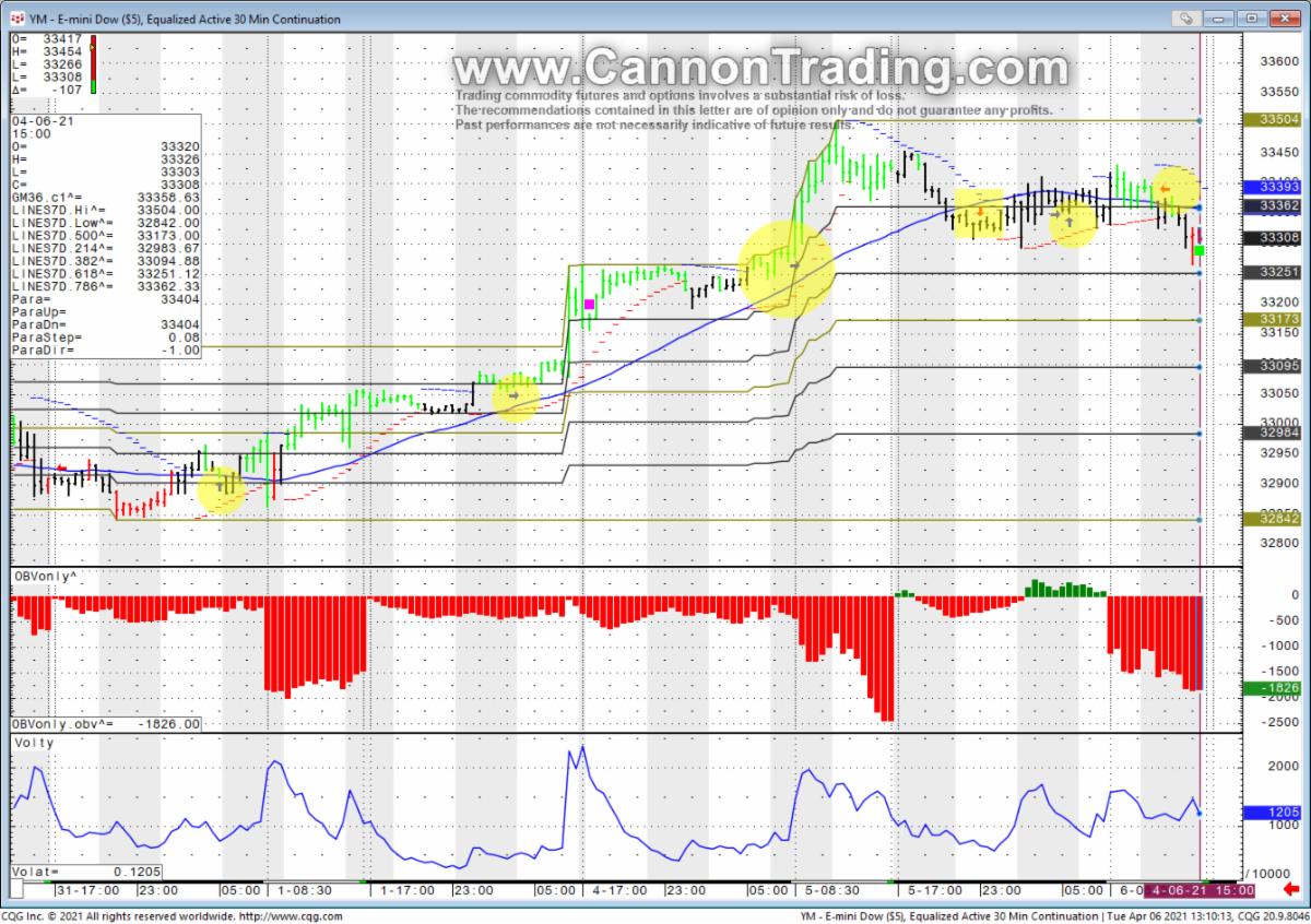 Emini Dow YM Futures Chart