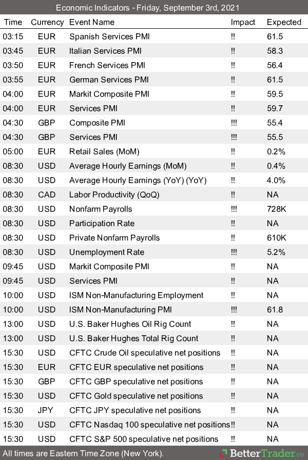 BetterTrader Reports 9.03.2021