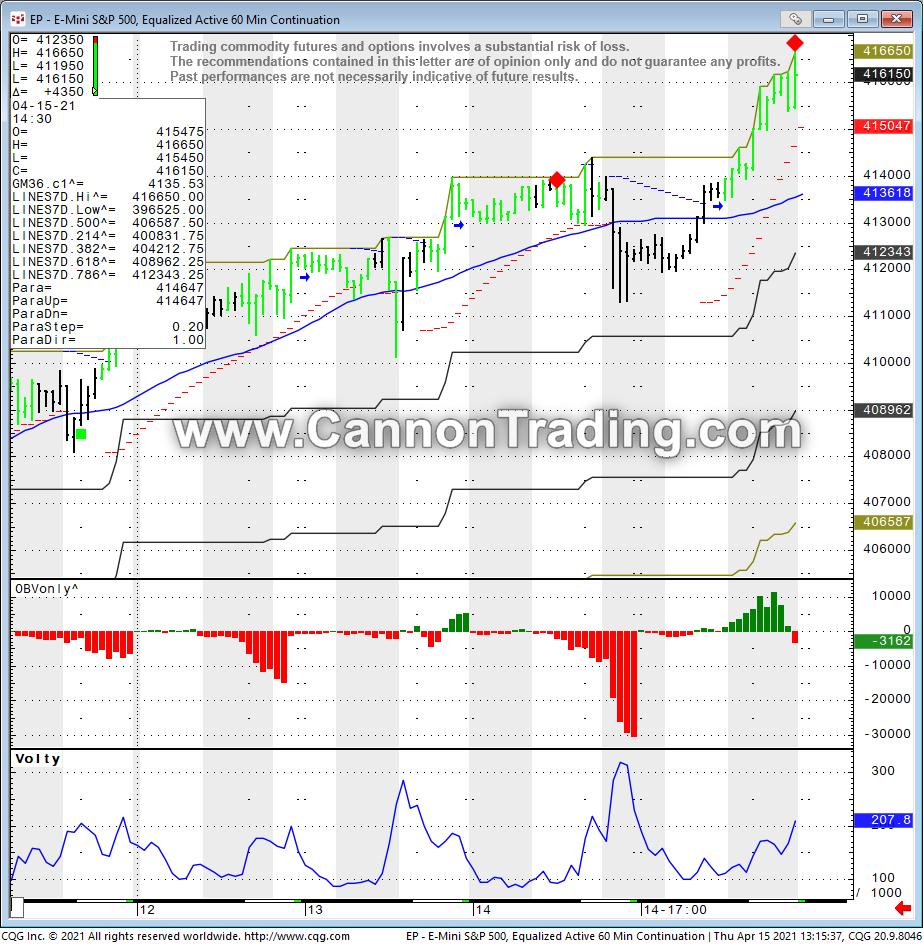 Mini ES (S&P) 60 Minute Chart