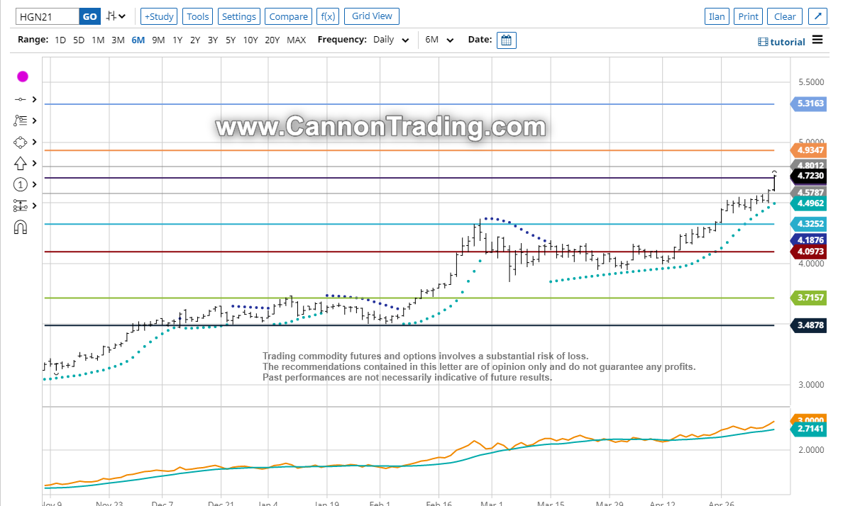 Gold Futures Chart Outlook