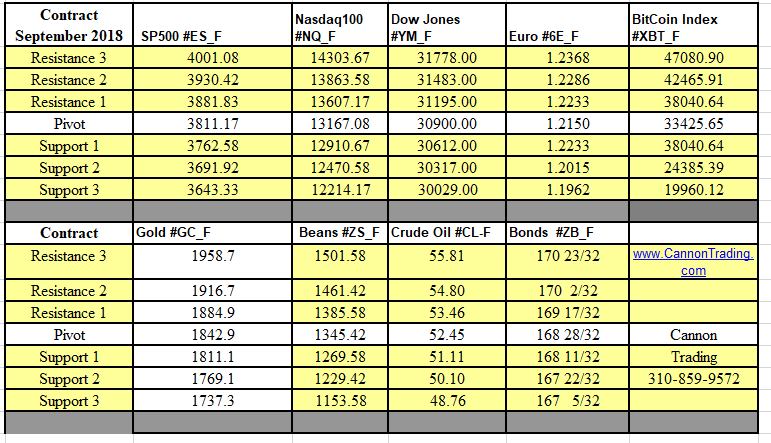 Weekly Futures Support & Resistance Levels 1.25 - 1.29.2021